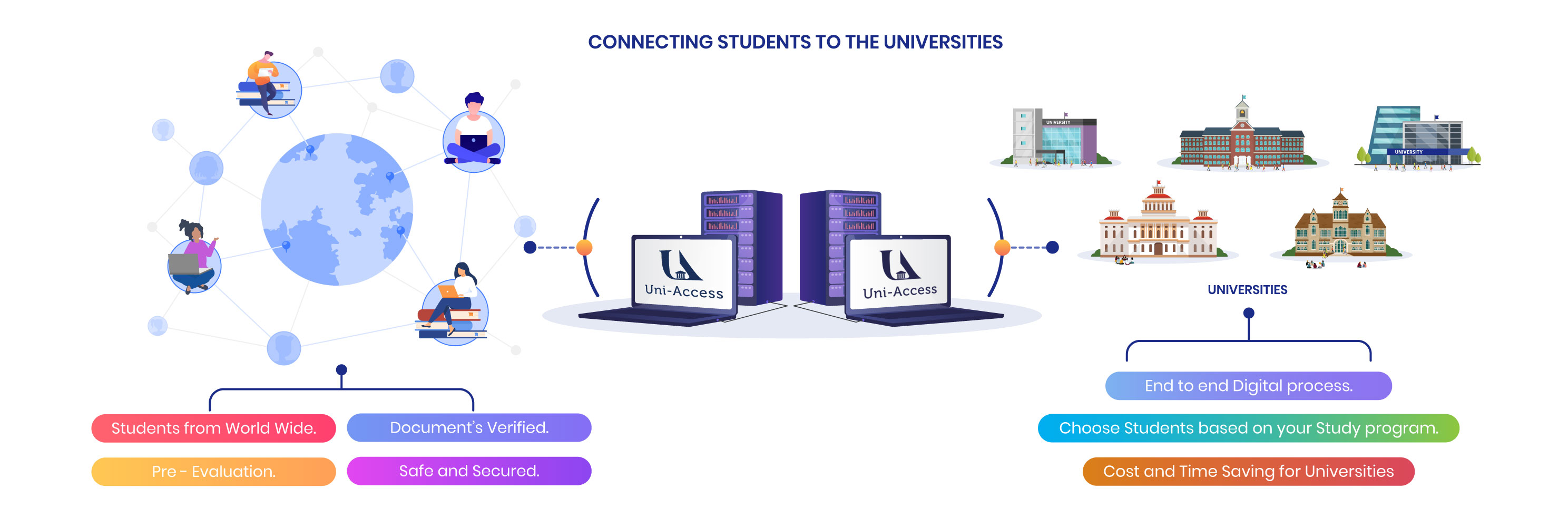 Database of Student